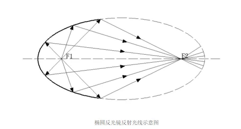 三轴椭圆体